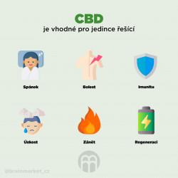 CBD (konopí)